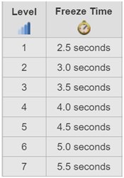 Here is a table showing freeze duration of each level of spell