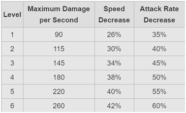 damage stats for each level of poison spell