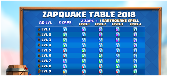ZapQuake Spell Table