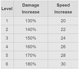 Speed and damage increase under rage