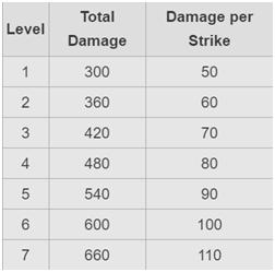 Damage dealt by each level of Lightning spell
