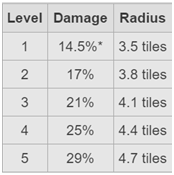 Damage dealt and radius of each level of EQ spell.