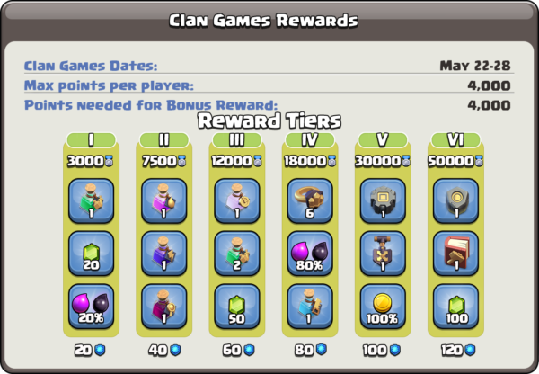 Clan Games Rewards & Changes by Clash of Clans
