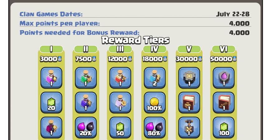 Clan Games Rewards 22-28 July by Clash of Clans