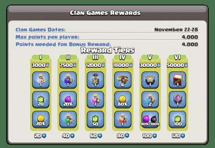 Clan Games Rewards & Tiers – 22 to 28 November 2020