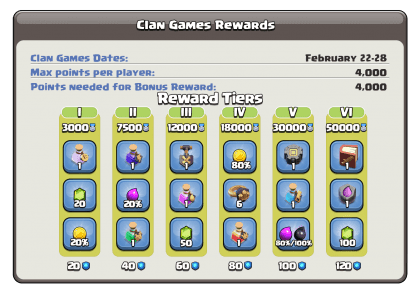 Clan Games Rewards February 2021 by Clash of Clans