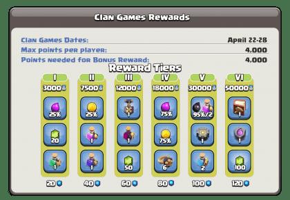 Clan Games – Rewards and Tier List – 22-28 April 2021